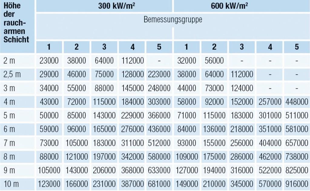 Abzuführender Rauchgasvolumenstrom (m3/h) je Rauchabschnitt (DIN 18232–5)