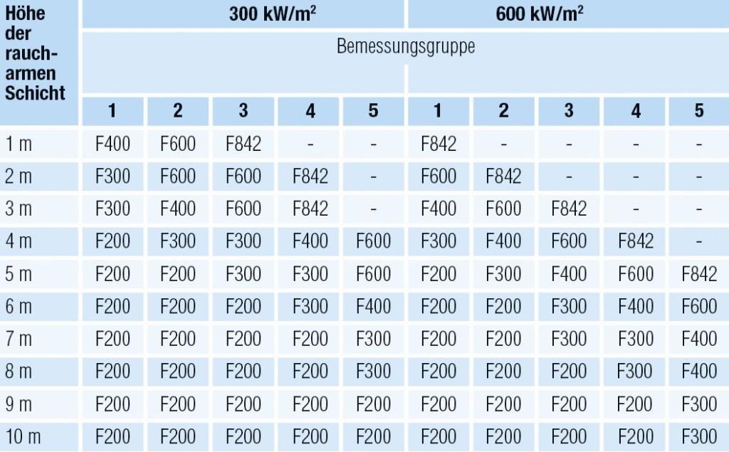 Temperaturklassen der Entrauchungsventilatoren nach DIN 18232–5