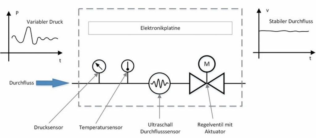 Schematische Darstellung einer druckunabhängigen Durchfluss-Regelung mit dem Allengra Smart Valve. Bild: Allengra