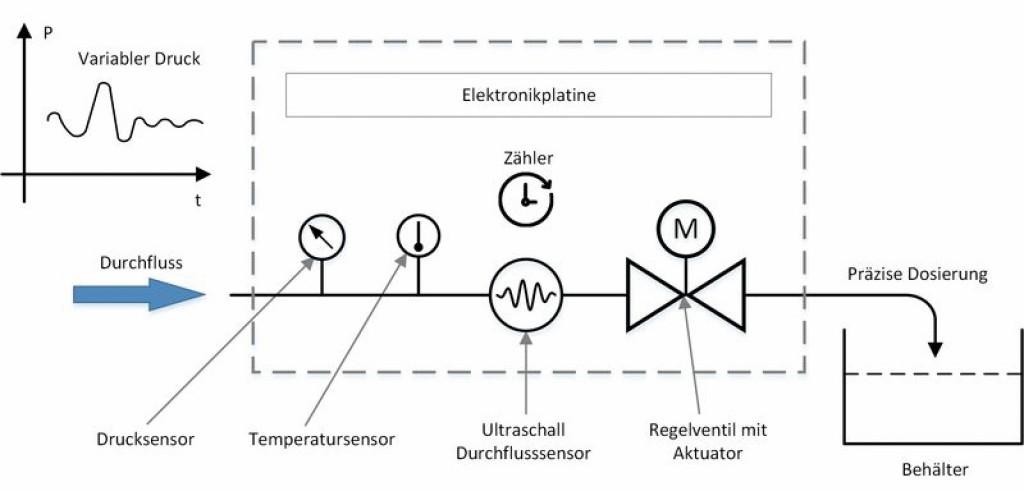 Schematische Darstellung von Dosierung von Flüssigkeiten und Getränken mit dem Smart Valve. Bild: Allengra