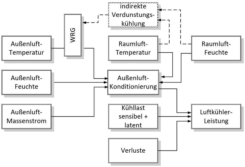 Schematische Darstellung der Komponenten der Leistung eines Luftkühlers. Bild: Feustel