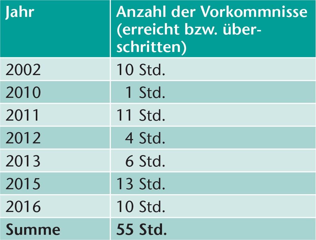 Anzahl der Stunden, an denen im Zeitraum von 2001 bis 2016 die von Albers und Eyrich [1] vorgeschlagene spezifische Auslegungsenthalpie von 68,5 kJ/kg erreicht bzw. überschritten wurde.