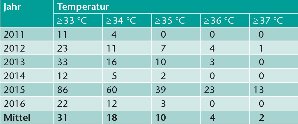 Anzahl der Stunden, an denen die angegebenen Außenlufttemperaturen im Zeitraum 2011 bis einschließlich 2016 erreicht bzw. überschritten wurden.