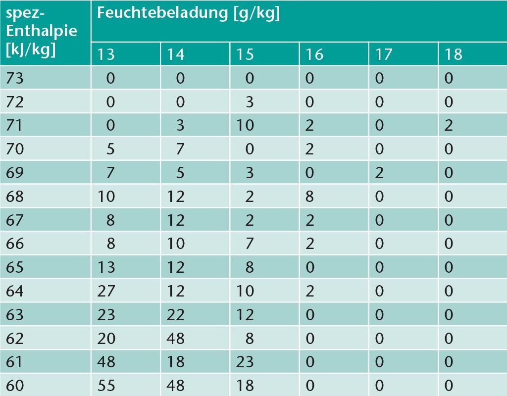 h,x-Korrelation der mittleren jährlichen Vorkommnisse der spezifische Enthalpie vs. Feuchtebeladung in Zehntelstunden2) für die Jahre 2011 bis einschließlich 2016 für die Repräsentanzstation Mannheim.