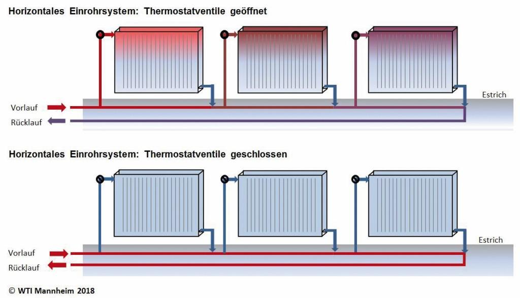 Rohrwärmeproblematik bei in Estrich verlegtem, horizontalem Einrohrsystem. Einrohrsysteme neigen zu starker Rohrwärmeabgabe, da die Rohre auch bei geschlossenen Thermostatventilen mit Heizwasser durchströmt sind. Bild: WTI Mannheim 2018