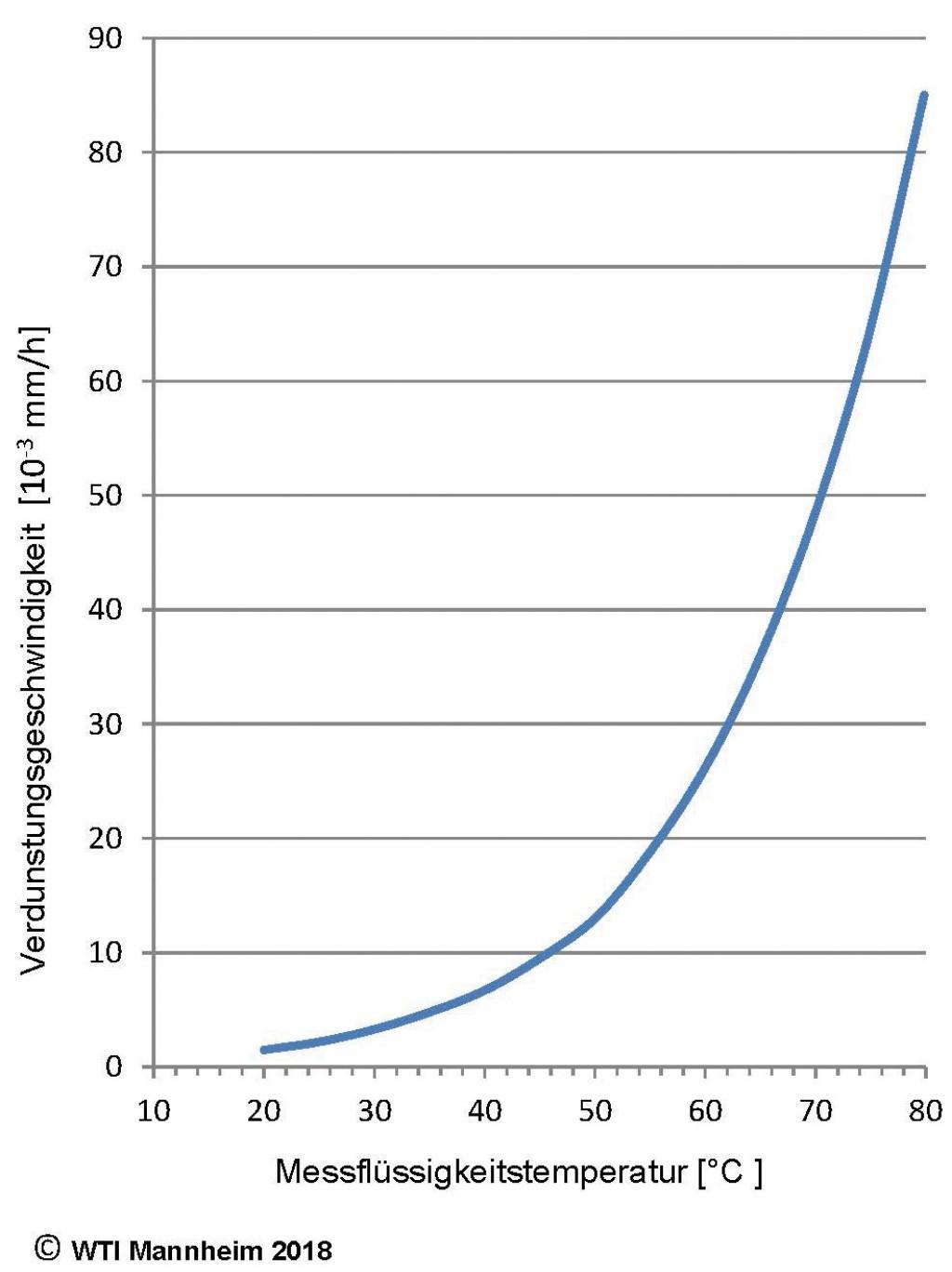 Verdunstungsgeschwindigkeit (Verdunster, Flüssigkeit: Methylbenzoat): Im unteren Temperaturbereich erfolgt eine wesentlich geringere Verdunstung. Einflüsse durch höhere Temperaturen gehen stärker ein. Bild: WTI Mannheim 2018