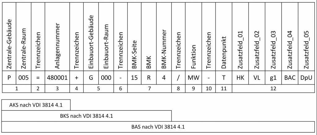 Bild: Kennzeichnungssystem (KS) am Institut für Gebäude- und Energiesysteme (IGE) der Hochschule Biberach.