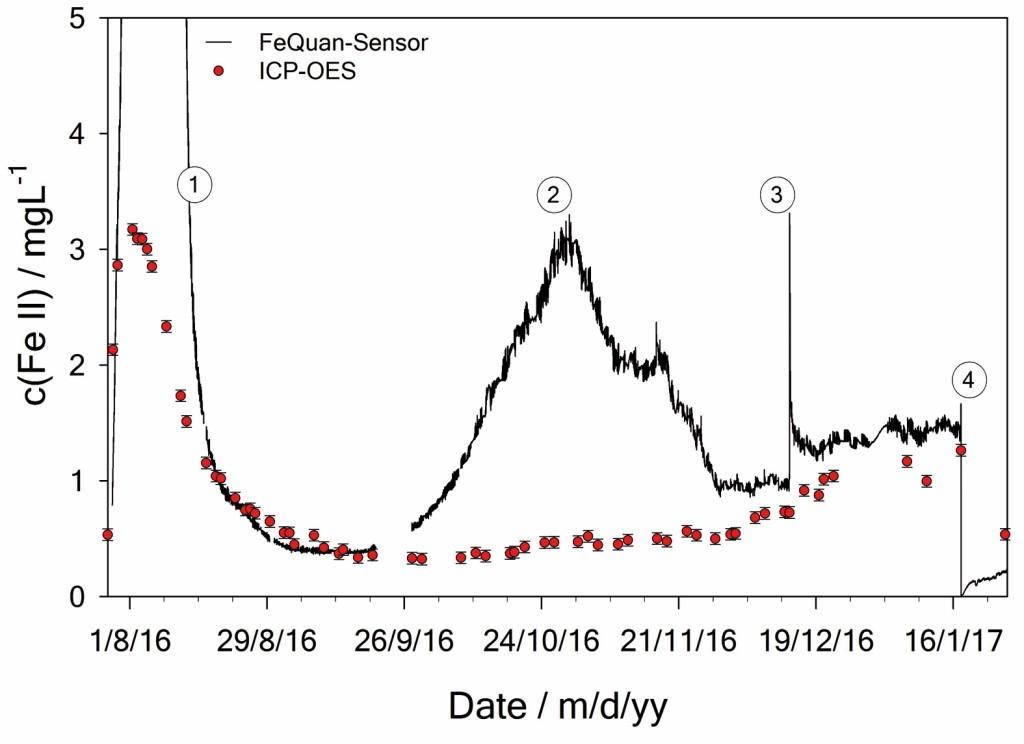 Gehalt an Eisen(II) mit dem FeQuan-Sensor und durch Laboranalysen. (1) erhöhte Werte kurz nach Befüllung, (2) mikrobiologisch beeinflusste Wasserveränderungen, (3) Arbeiten an Sensoren, (4) Untersuchung der Mikrobiologie. Bild: Zagari