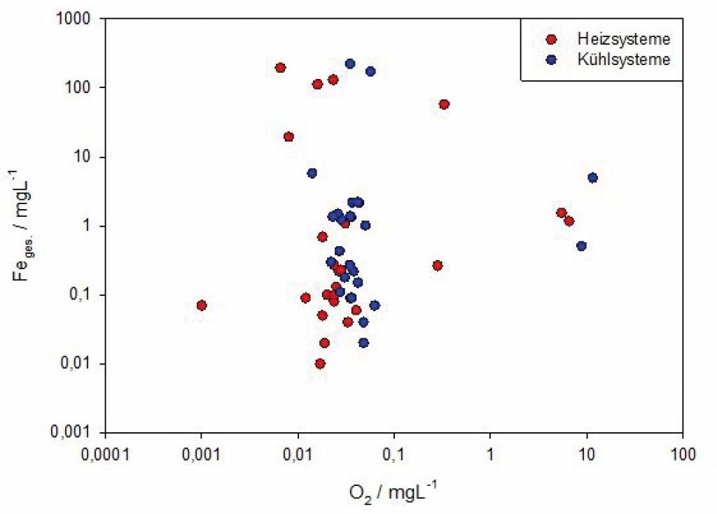 Gehalt an gelöstem Eisen in Abhängigkeit vom Sauerstoff-Gehalt des Umlaufwassers. Bild: Zagari