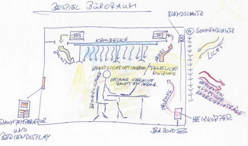 Nutzer in ihrer Umgebung mit technischen Systemen. Bild: Balow