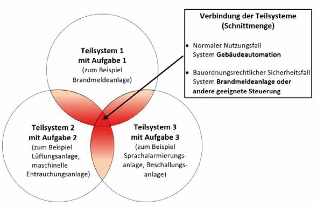 Beispiel für das Zusammenwirken von Teilsystemen im Gebäude innerhalb eines Gesamtsystems. Bild: Balow