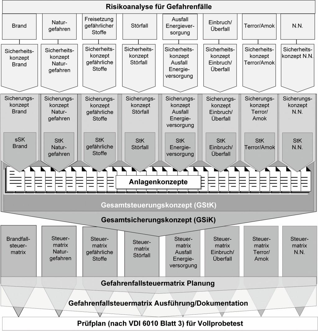 Von der Risikoanalyse über die Gefahrenfallsteuermatrix bis zum Prüfplan. Bild: VDI 6010 Blatt 1; Wiedergegeben mit Erlaubnis des Vereins Deutscher Ingenieure e.V.