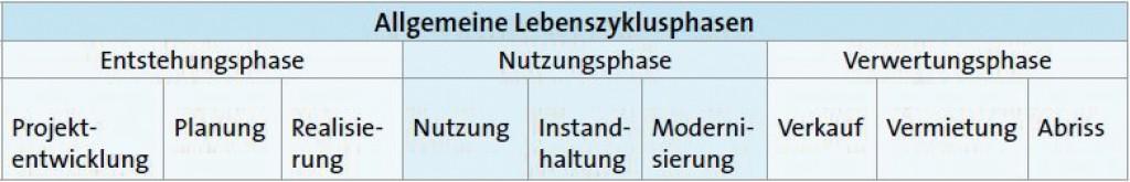 Allgemeine Lebenszyklusphasen von Gebäuden. Bild: Balow