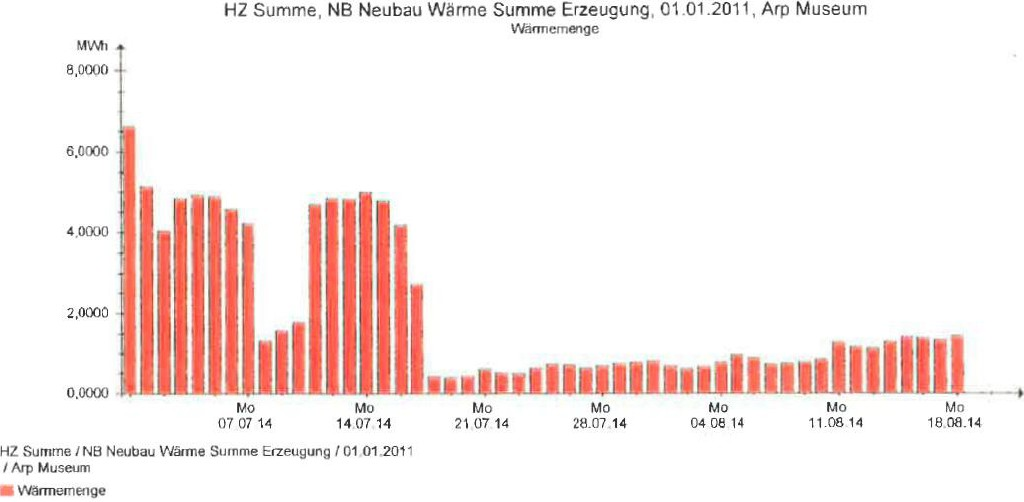 Museum Rolandseck: Tagesenergien für Wärme vor und nach Umstellung der Technik auf BAOPT (Umstellung: 18.7.2014). Bild: Masuch