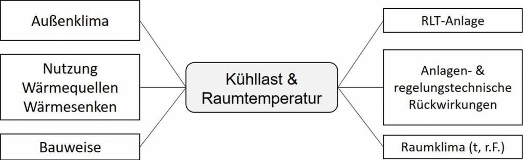 Einflussgrößen auf die Kühllastberechnung nach VDI 2078:2015–06. Bild: Eigene Darstellung nach VDI 2078:2015–06, Christian Fieberg