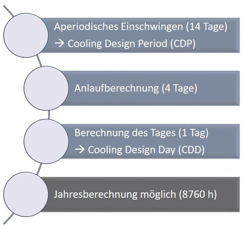 Ablaufschema der Kühllastberechnung nach VDI 2078:2015–06. Bild: Eigene Darstellung, Christian Fieberg