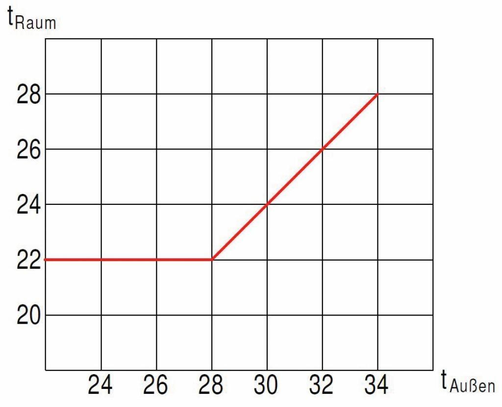 Gleitende Raumtemperaturregelung. Bild: Eigene Darstellung mit Plancal Nova, Tim Meyer