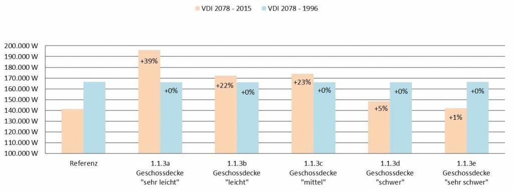 Auswertung der Kühllast bei Variation der Geschossdecke/ Fußboden. Bild: Eigene Darstellung, Tim Meyer