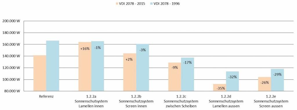 Auswertung der Kühllast bei Variation der Sonnenschutzsysteme. Bild: Eigene Darstellung, Tim Meyer