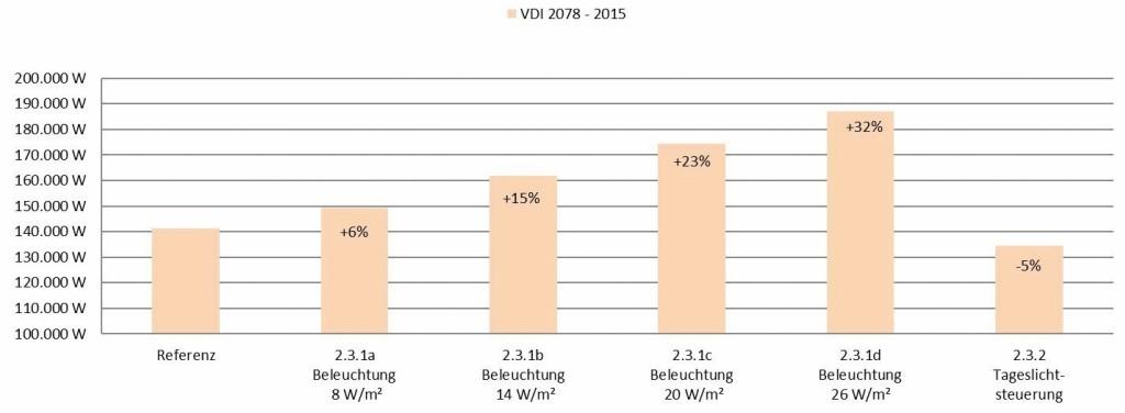 Auswertung der Kühllast bei Variation der Beleuchtungslasten. Bild: Eigene Darstellung, Tim Meyer