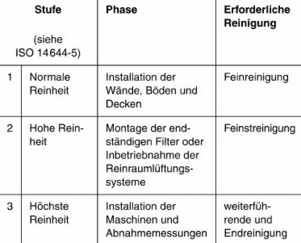 Beispiel eines Reinheitskonzeptes der VDI 2083, Blatt 4, Anhang D [3] Bild: Klaßen
