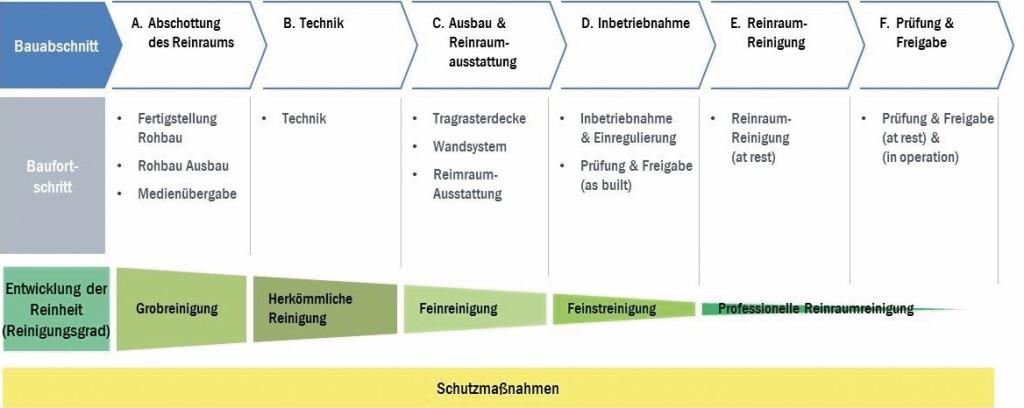 Allgemeiner Aufbau des Qualitätsplans. Bild: Klaßen