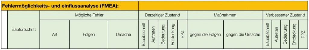 Allgemeiner Aufbau der Prozess-FMEA. Bild: Klaßen