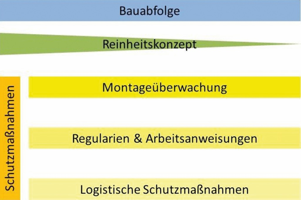 Allgemeiner Aufbau der Schutzmaßnahmen im Qualitätsplan. Bild: Klaßen