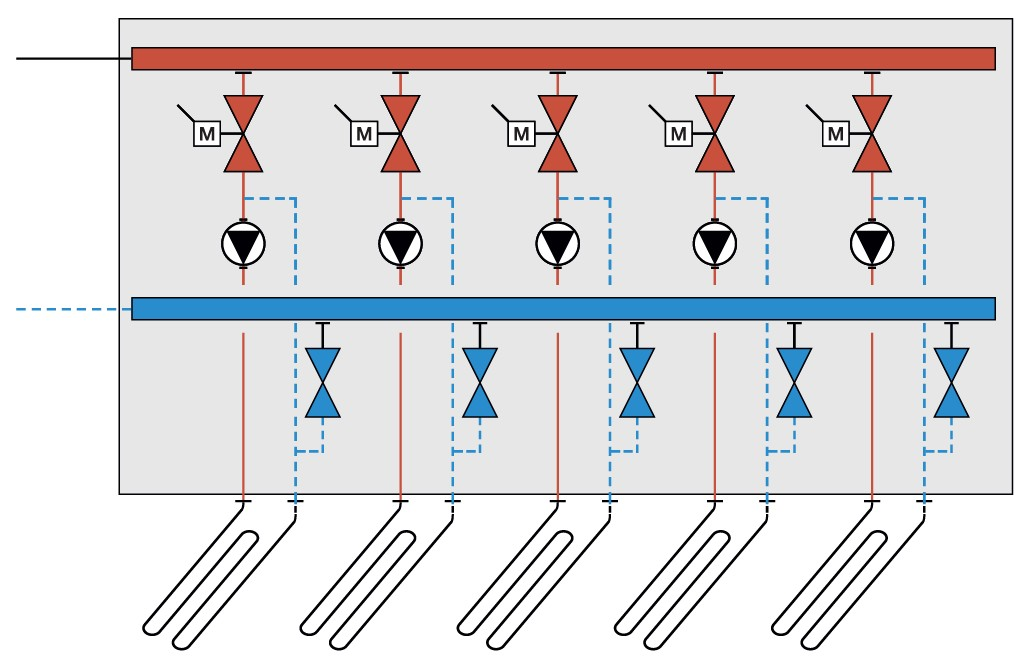 Beimisch-Regelung, zentrale Verteilung Bild: Gabanyi