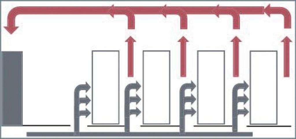 Kühlung mit Zulufteinbringung über Doppelboden ohne lufttechnische Ordnung der Racks. Bild: Dorenburg/Richter