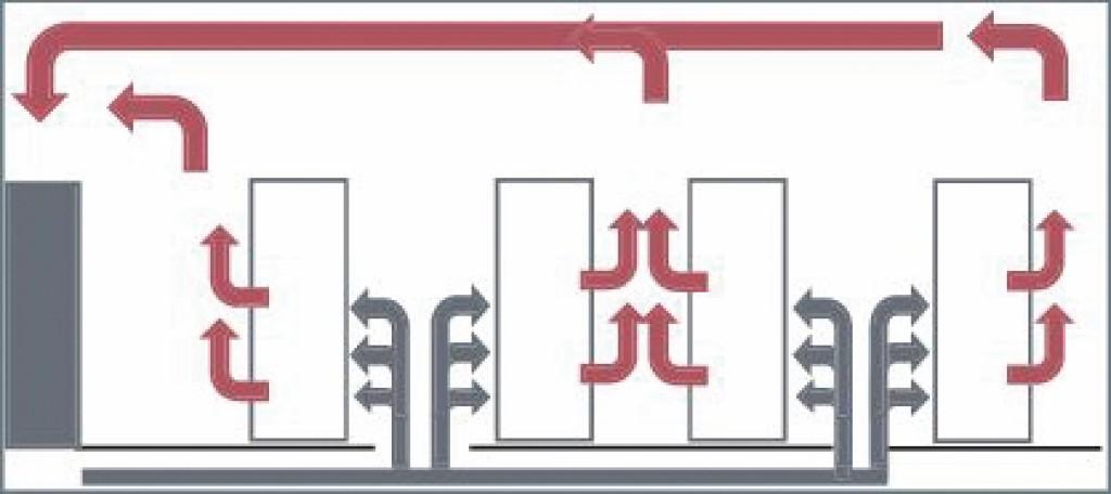 Kühlung mit Zulufteinbringung über Doppelboden in Warmgang-Kaltgang-Anordnung der Racks. Bild: Dorenburg/Richter