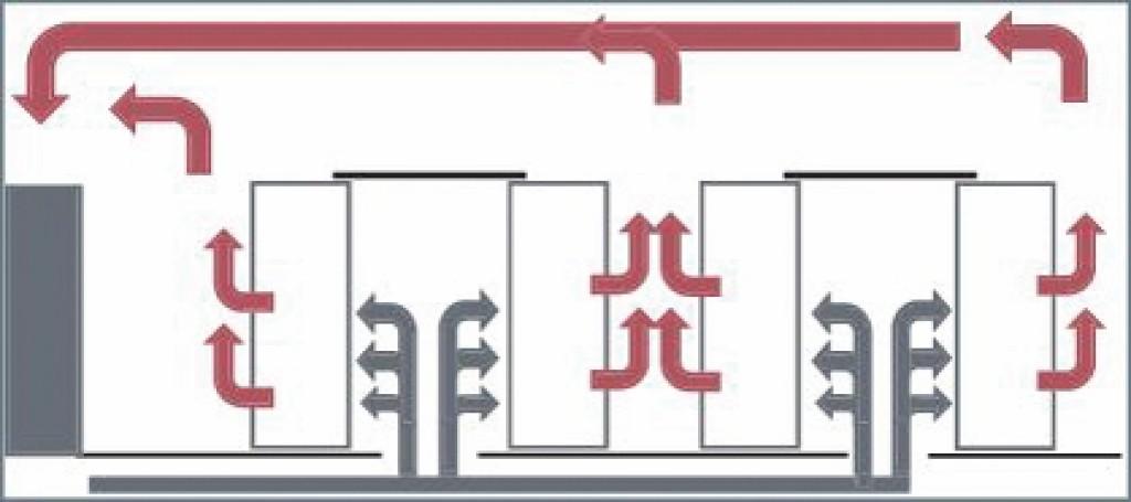 Kühlung mit Zulufteinbringung über Doppelboden in Kaltgang – Warmgang Anordnung der Racks und Einhausung der Kaltgänge. Bild: Dorenburg/Richter
