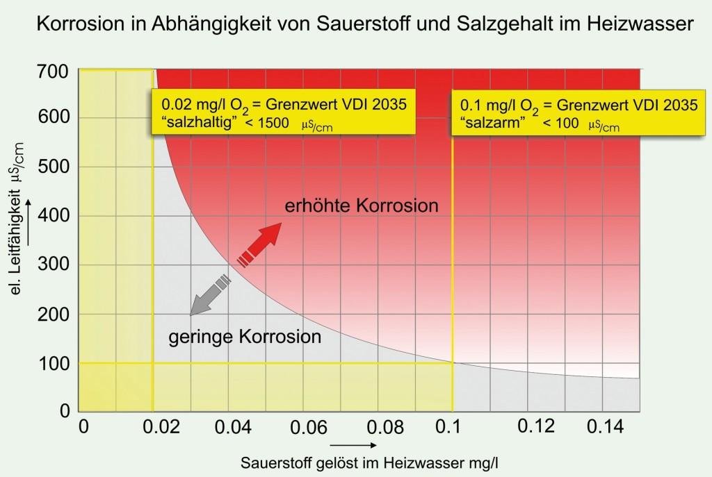 Korrosion in Abhängigkeit von Sauerstoff und Salzgehalt im Heizwasser. Bild: Elysator Engineering GmbH