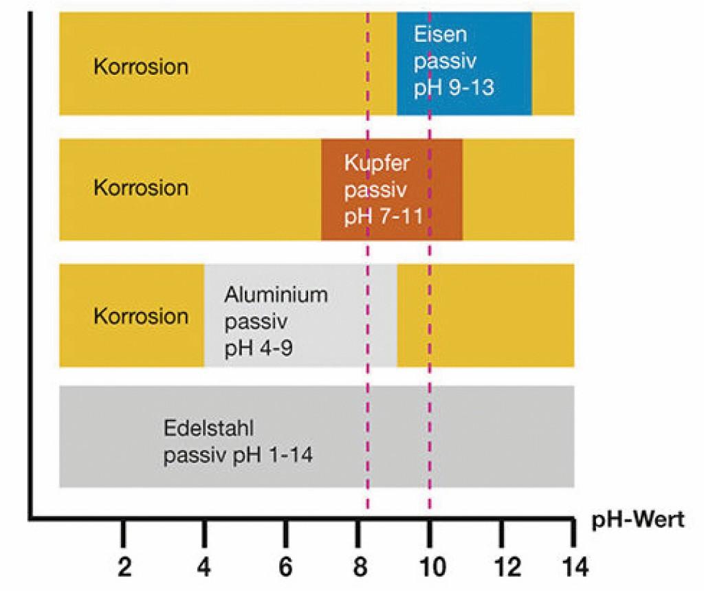Passivschicht in Abhängigkeit des pH-Wertes Bild: Elysator Engineering GmbH