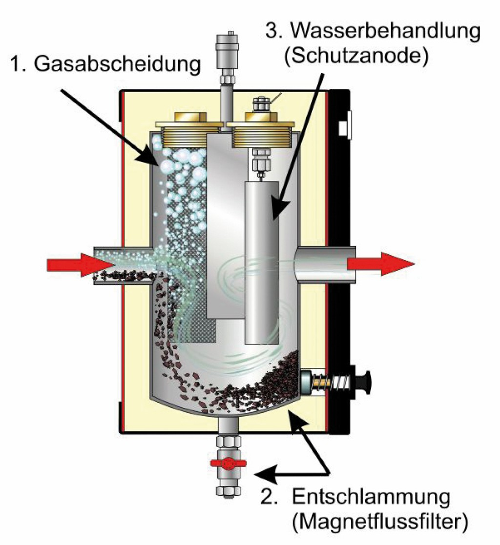 Schnittmodell des Elysator Trio 10 Bild: Elysator Engineering GmbH