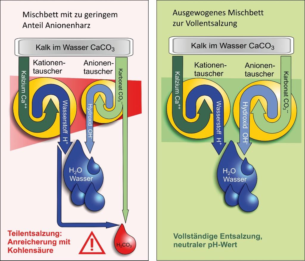 Die Anwendung von handelsüblichem Ionentauscherharz und Qualitätsharz für die Vollentsalzung im Vergleich. Bild: Elysator Engineering GmbH