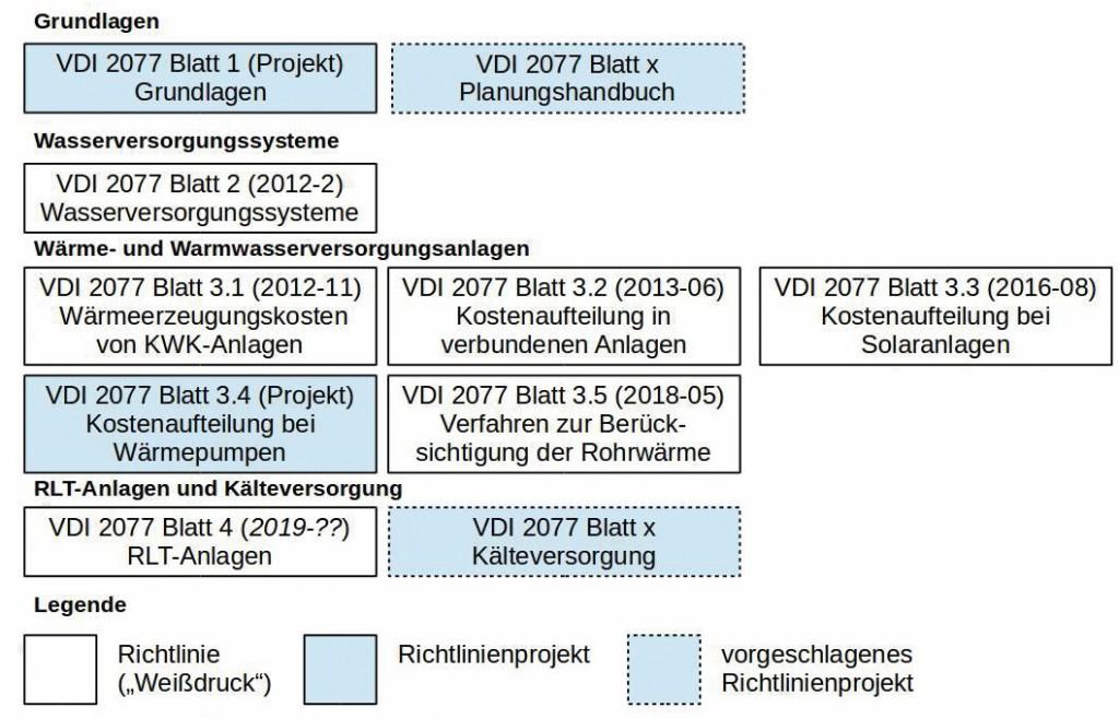 """Überblick: Richtlinienreihe VDI 2077 """"Verbrauchskostenabrechnung in der Technischen Gebäudeausrüstung"""" Bild: Mügge et al."""