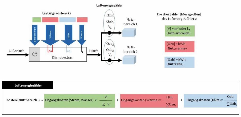 Prinzip-Schema zum Luftenergiezähler (Methode A3 oder B2) Bild: Mügge et al.