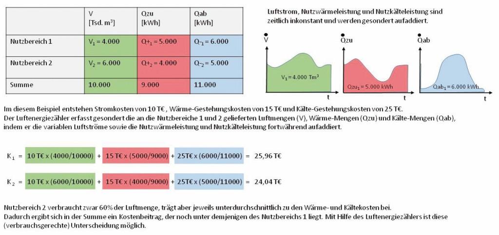 Beispiel zum Luftenergiezähler (hier Methode B2 mit variablen Luftströmen) Bild: Mügge et al.