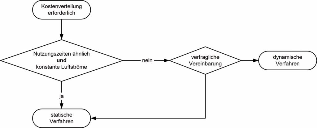 Art der Kostenverteilung nach VDI 2077 Blatt 4 Bild: Mügge et al.
