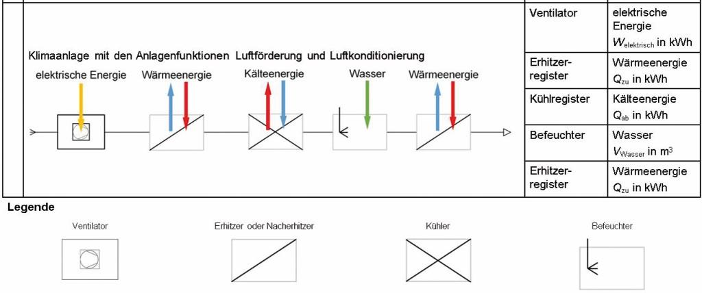 (Voll-)Klimaanlage mit allen üblichen Anlagenfunktionen Bild: Mügge et al.