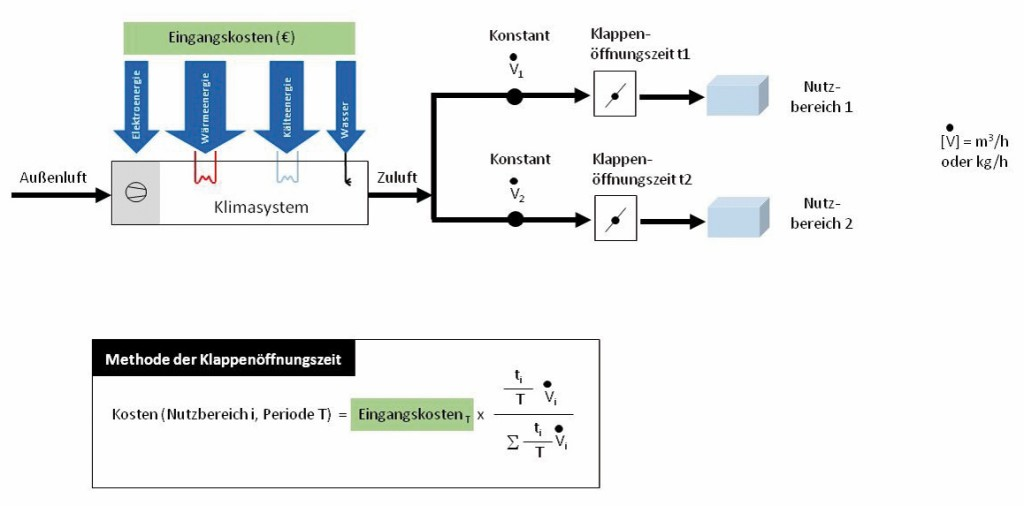 Prinzip-Schema zum Klappenöffnungs-Verfahren (A1) für konstante Luftströme Bild: Mügge et al.