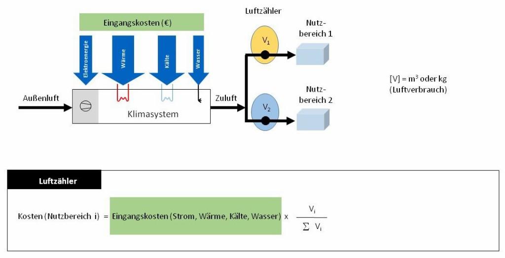 Prinzip-Schema zum Luftzähler (A2 sowie B1) für konstante oder variable Luftströme Bild: Mügge et al.