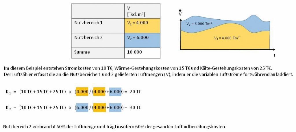 Beispiel zum Luftzähler (hier Methode B1) Bild: Mügge et al.