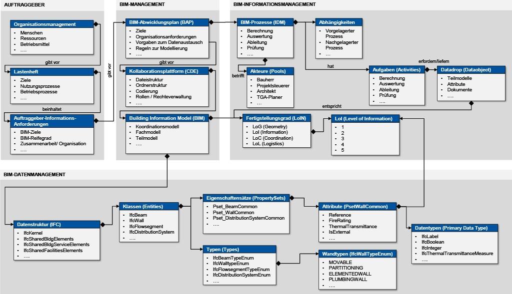 Schematisierte Darstellung des Zusammenhangs zwischen BIM-Daten- und Informations-management. Bild: Siwiecki