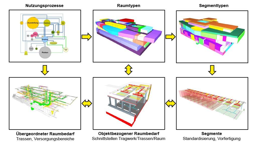 Modellpartitionierung nach funktionalen und geometrischen Gesichtspunkten [1]. Bild: Siwiecki