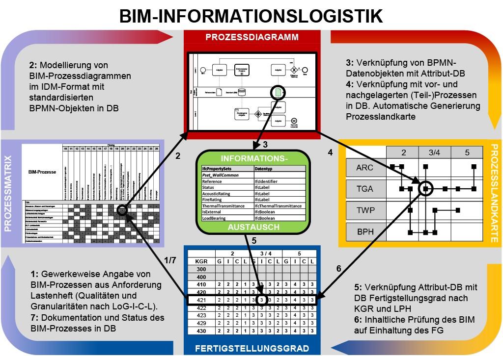 Datenbankbasierte BIM-Informationslogistik. Bild: Siwiecki