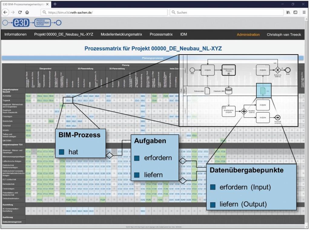 E3D-Prozessmanagementsystem als webbasierte BIM-Kollaborationsplattform. Bild: Siwiecki