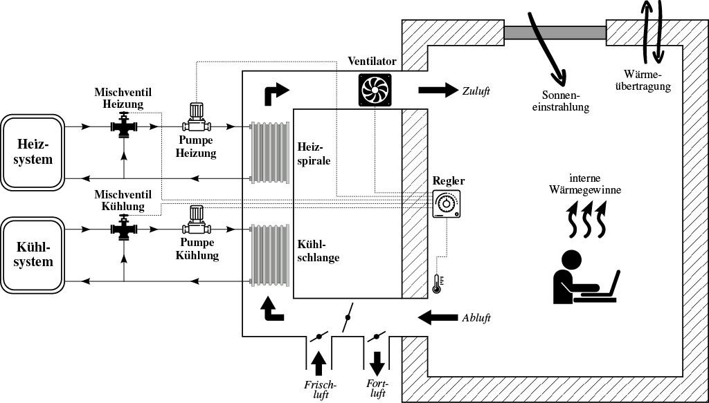 Schematische Darstellung des Büroraumes mit Heizungs- und Kühlungssystem. Bild: Baranski