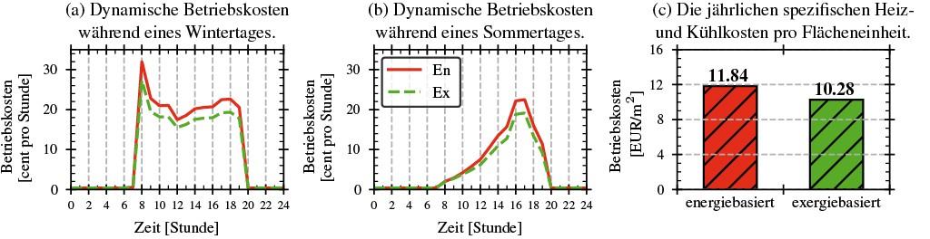Vergleich zwischen energie- und exergiebasierten Regelungsstrategien für die betrachtete Fallstudie 1. Bild: Baranski